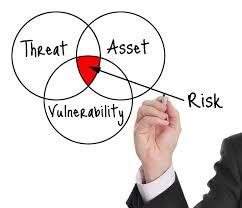 risk-equation