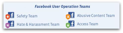 Facebook Abuse Teams